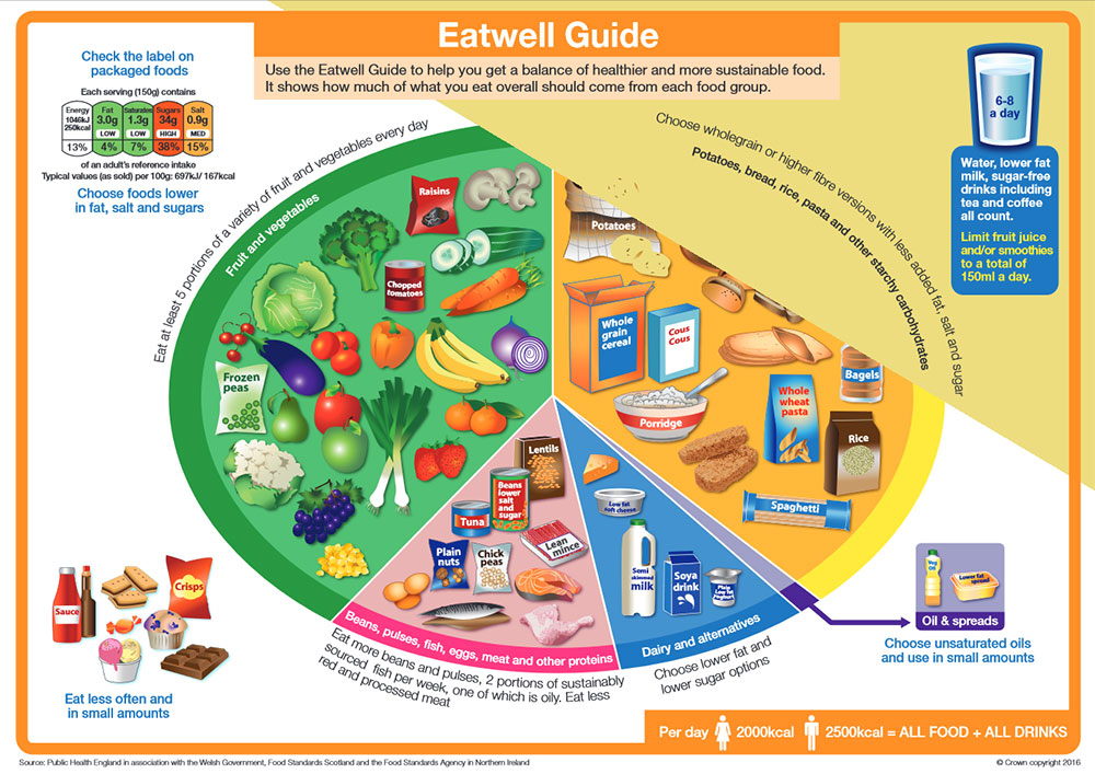 Eatwell-Guide-Featured